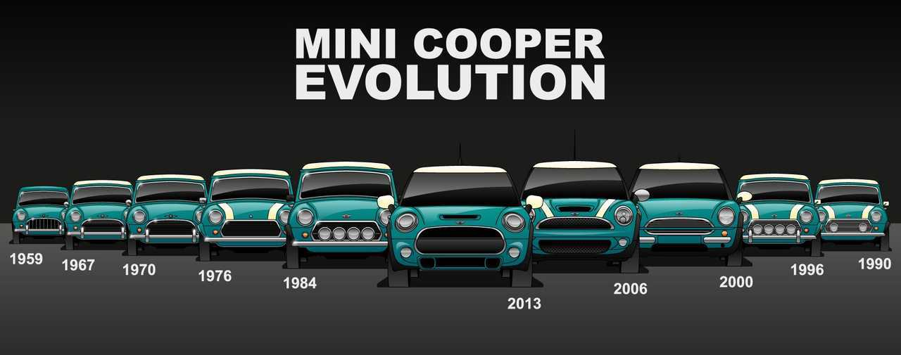 See Mini Evolve Over 10 Generations To Be Big Deal On The Road