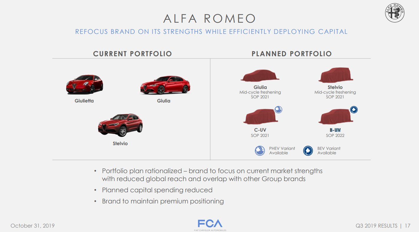 Alfa Romeo Drops New 8C Supercar, GTV Sports Car From Future Product Plan